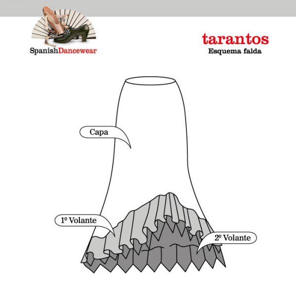 tarantos_esquema